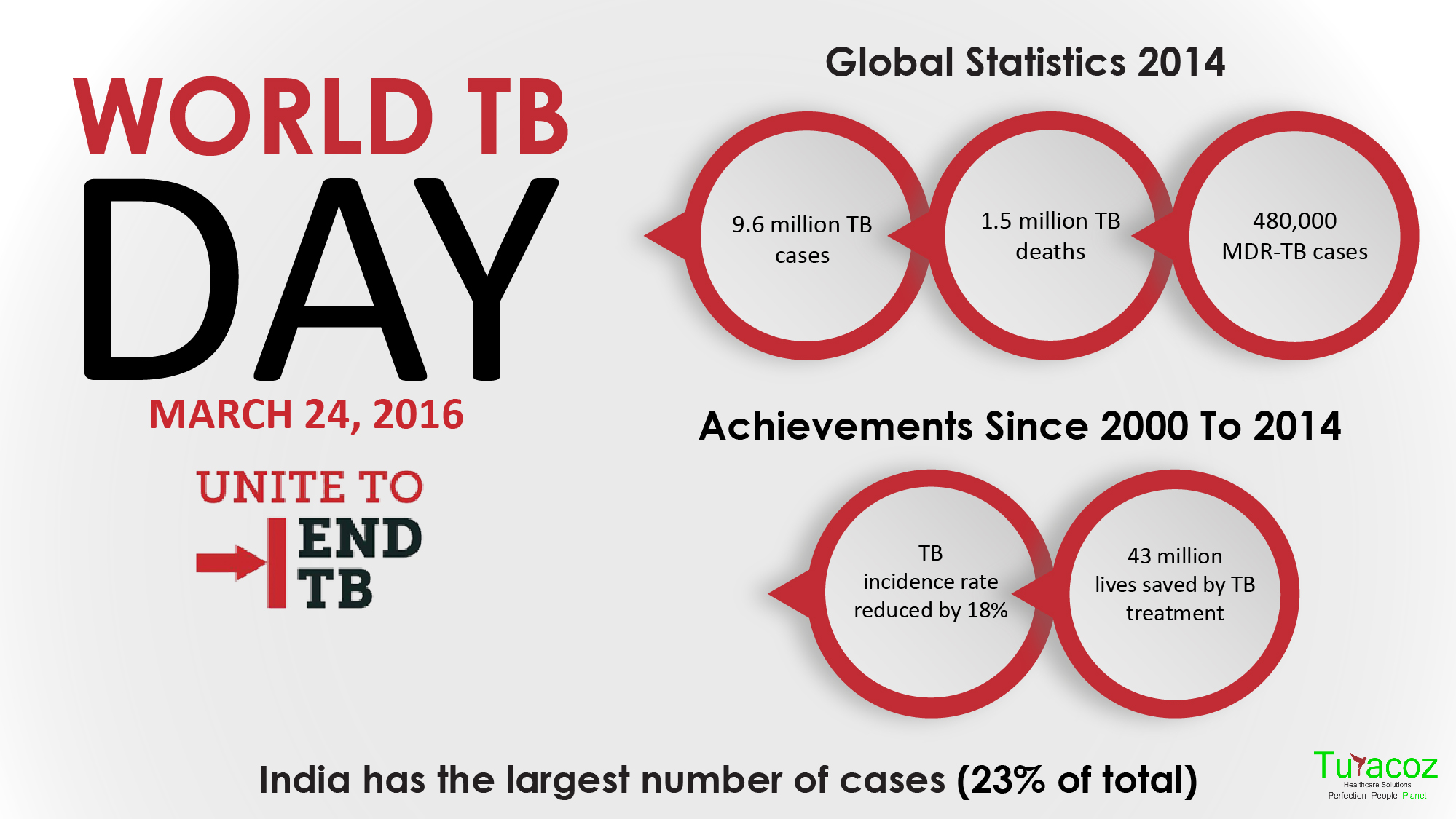 World Tuberculosis Day  Turacoz Healthcare Solutions Tuberculosis Tb Is An Infectious Disease Caused By The Bacillus  Mycobacterium Tuberculosis It Usually Affects The Lungs Pulmonary Tb  But Can Affect