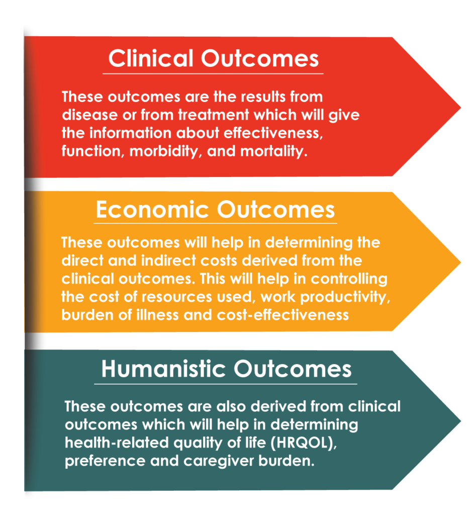 Health Economics and Outcome Research-2
