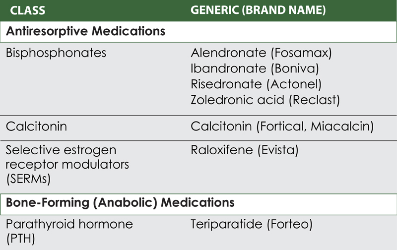 Medications for osteoporosis